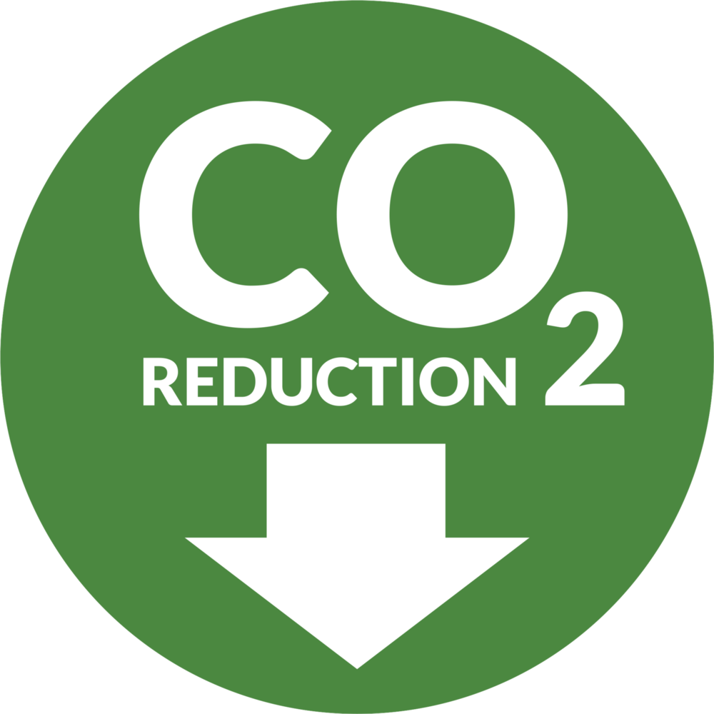 CO2 reduced